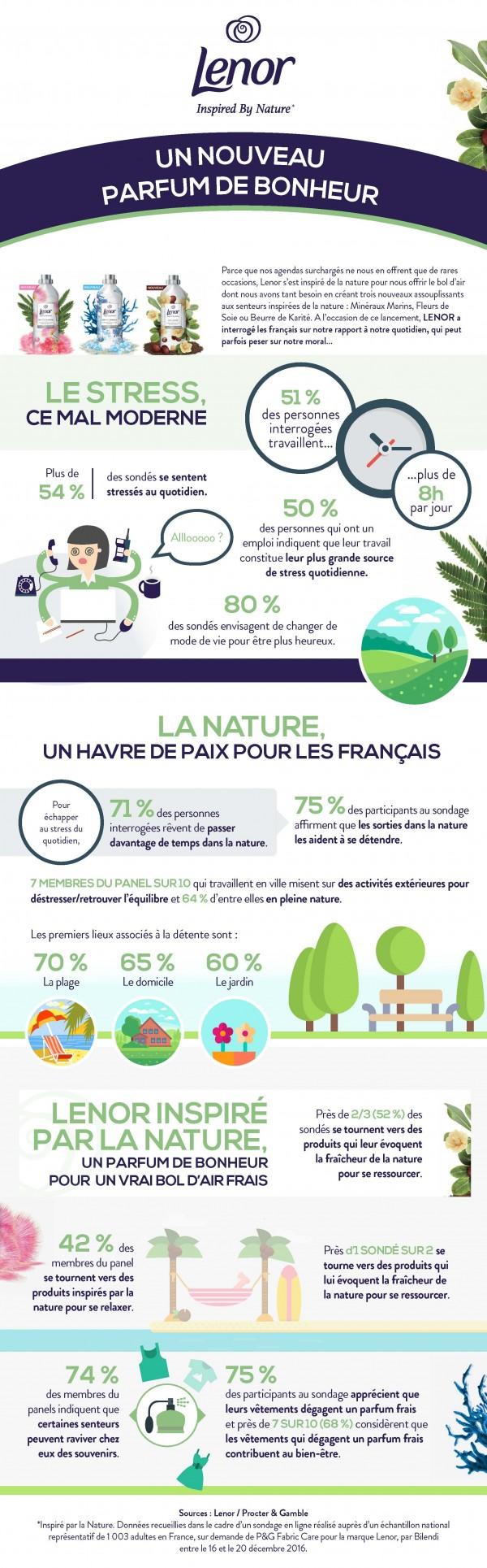 Infographie - LENOR Inspiré par la Nature - Un nouveau parfum de bonheur
